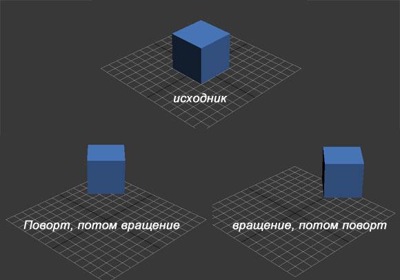 Произведение матри не коммутативно